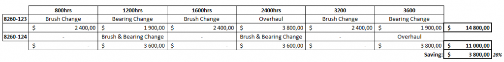 Starter Generator shop costs savings